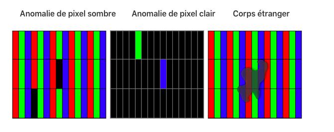 anomalie pixel imac